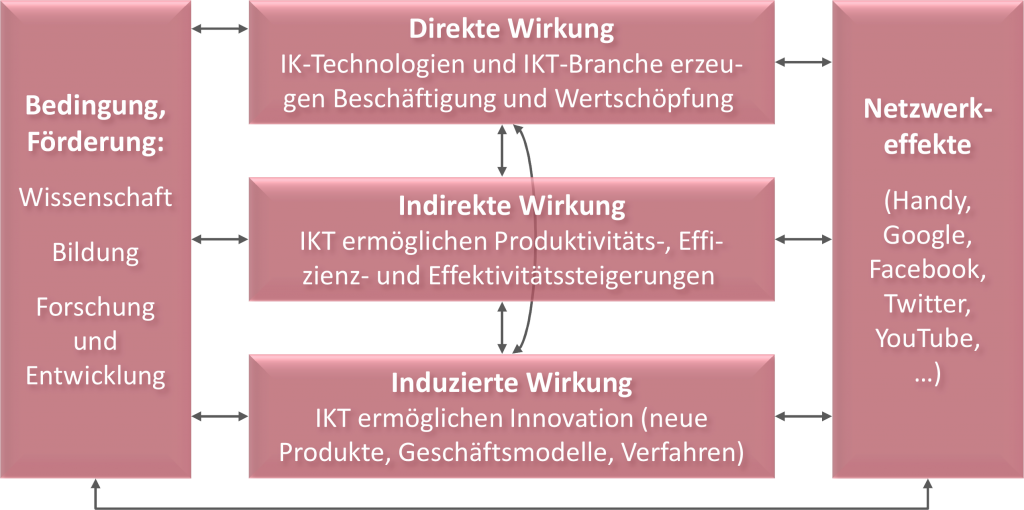 Digitale Revolution und Transformation