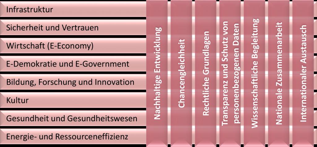 Informations- und Wissensgesellschaft