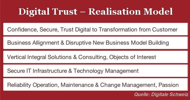 digital-trust-realisation-model-2016-roboto2